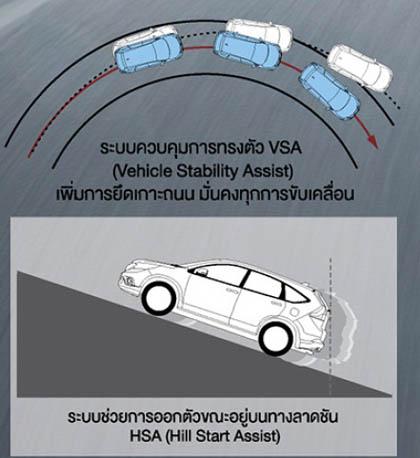 ระบบความปลอดภัยของ Honda CR-V