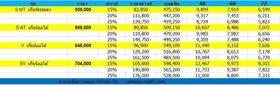 ราคา Honda City ราคา ฮอนด้า ซิตี้ ตารางราคาผ่อนดาวน์ ฮอนด้า ซิตี้ ล่าสุดนะครับ