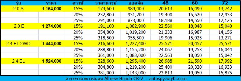 ตารางราคาผ่อนดาวน์  All new Honda CR-V 2013 ราคา ฮอนด้า ซีอาร์วี ล่าสุด