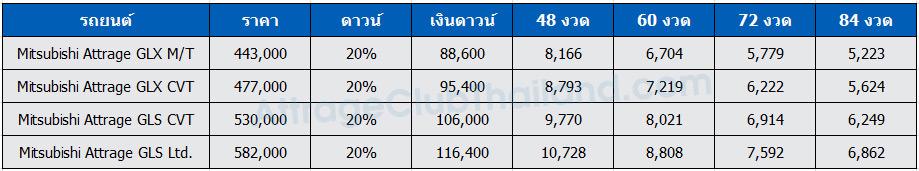 Mitsubishi-Attrage-Price-Table